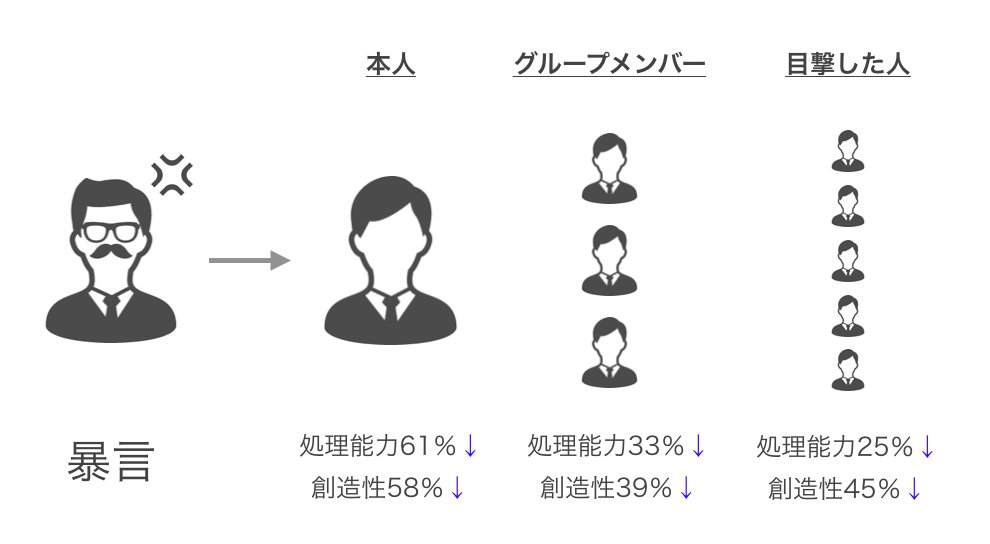 暴言を吐かれた人は処理能力が61%落ちる